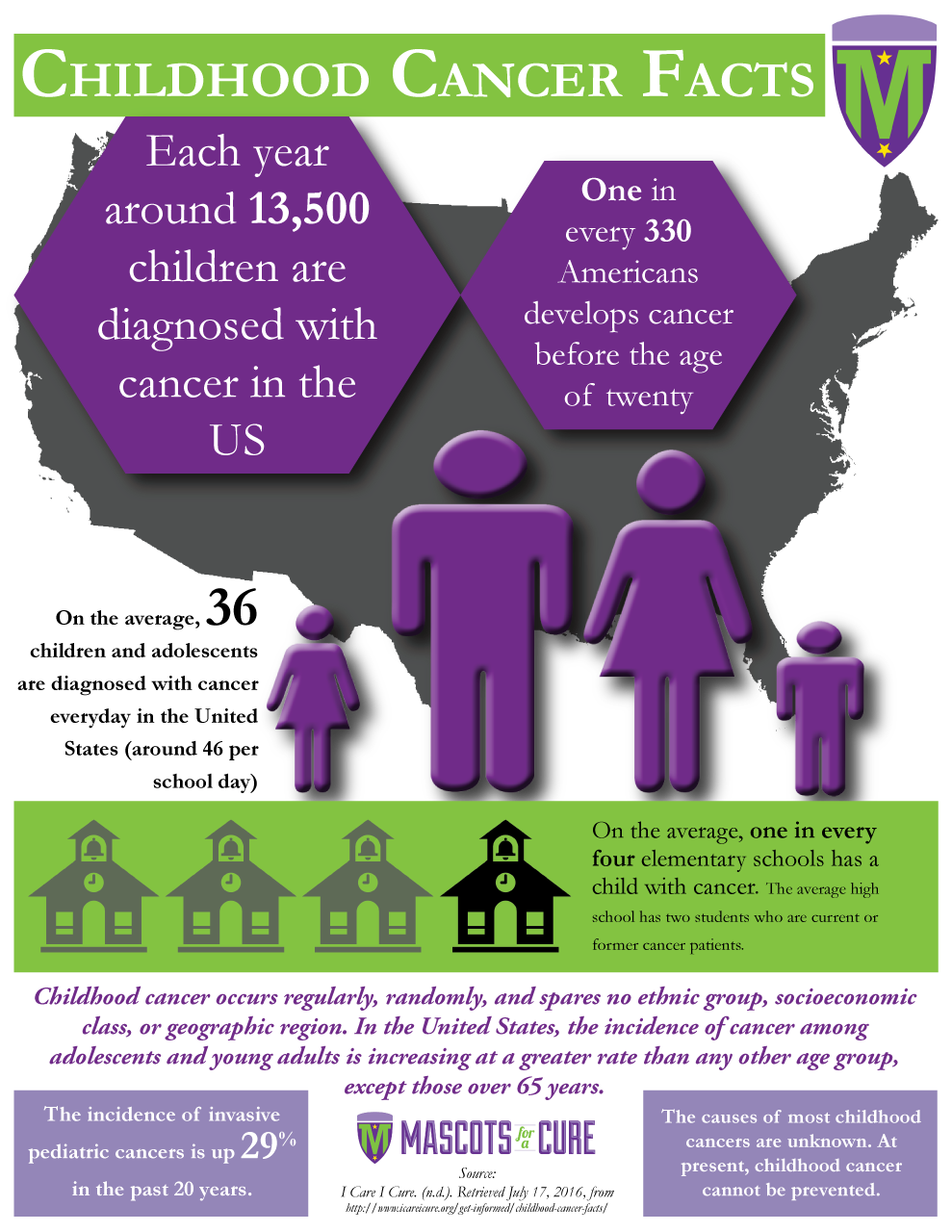 MFAC Childhood Cancer Facts infographic